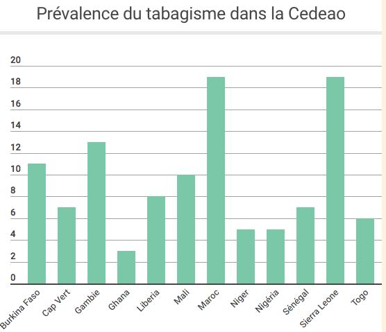 Prevalence cdao
