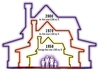 House_size_increase